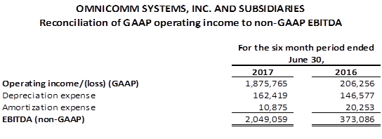 June 30 GAAP Operating Income-1.png