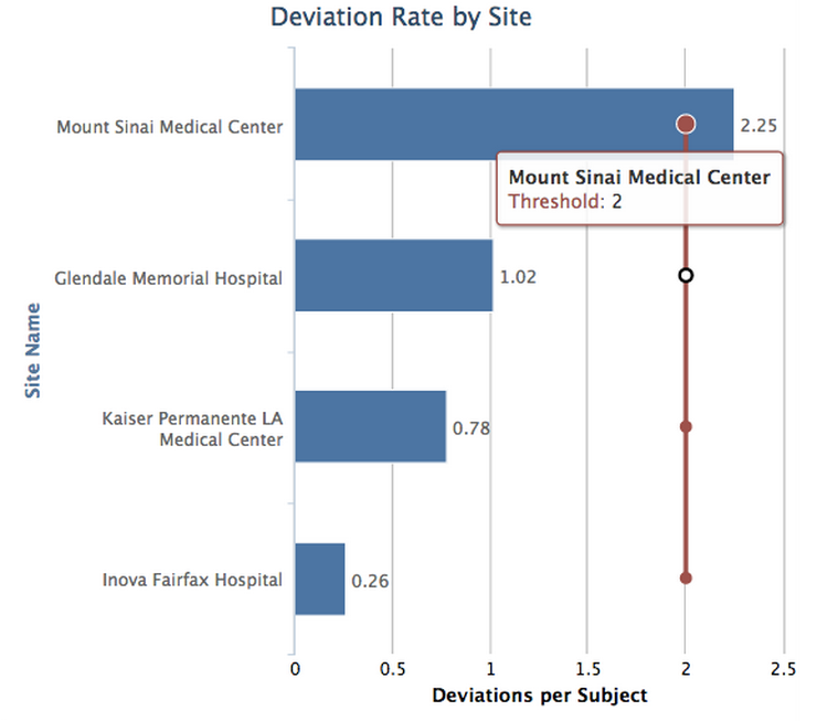 Deviation-Rate-by-Site.png
