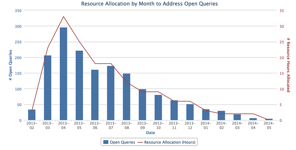 resource-allocation-queries.png